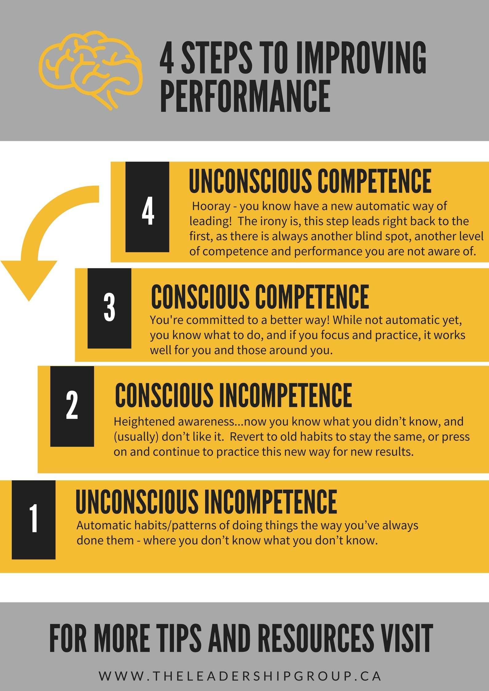 4 Steps to improving performance