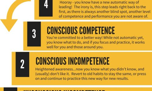 4-Steps-to-improving-performance